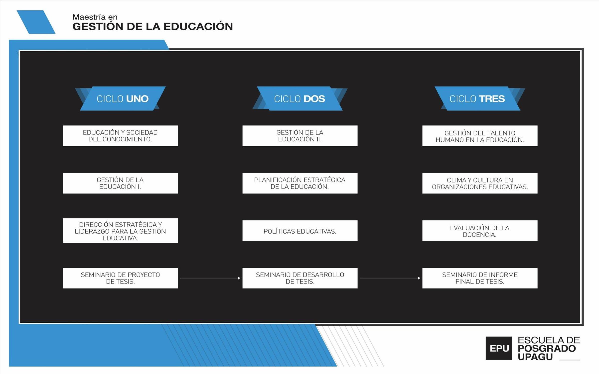 maestría gestión de la educación
